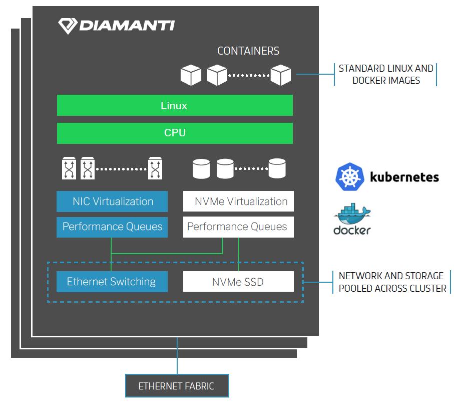 Diamanti Platform DIagram