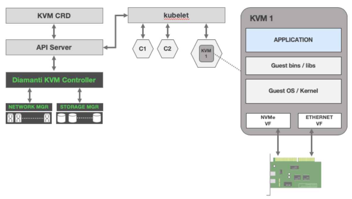 Architecting Robust Enterprise Application Network Services