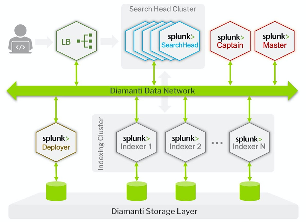 Splunk architecture on Diamanti